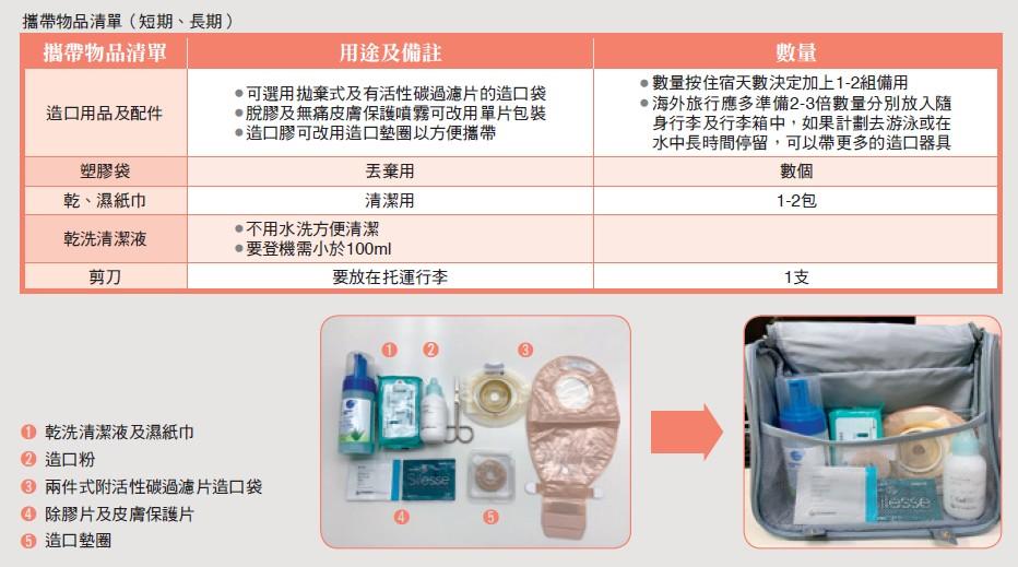 攜帶物品清單(短期、長期)