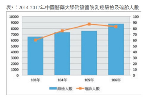 表3:2014-2017年中國醫藥大學附設醫院乳癌篩檢及確診人數
