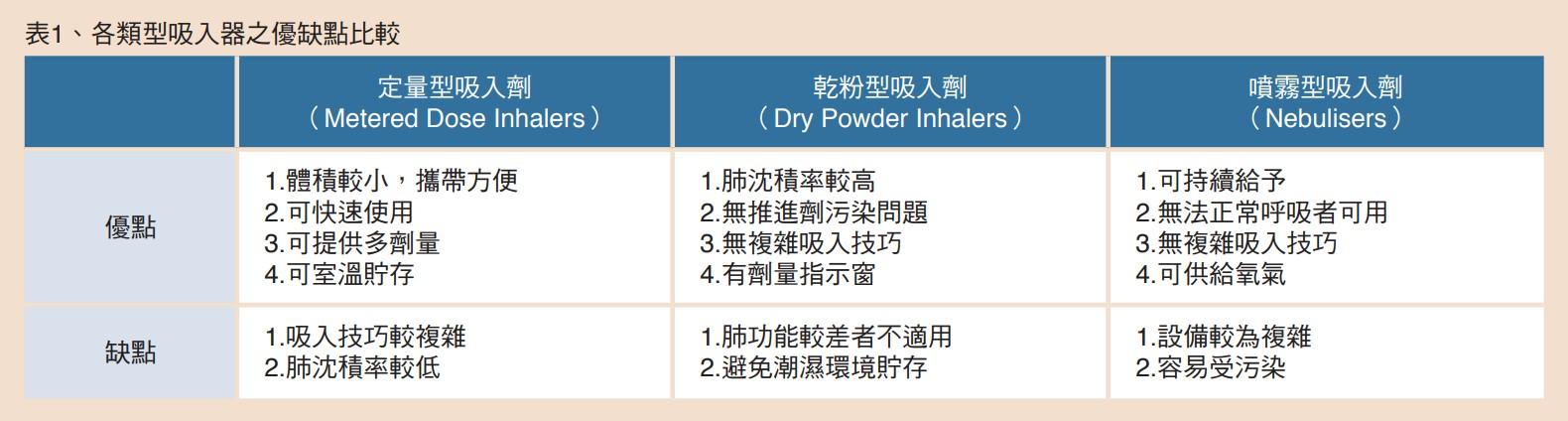 表1、各類型吸入器之優缺點比較