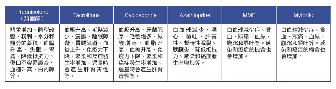 移植術後病人常用藥物
