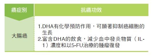 w-3多元不飽和脂肪酸(DHA)癌症相關研究