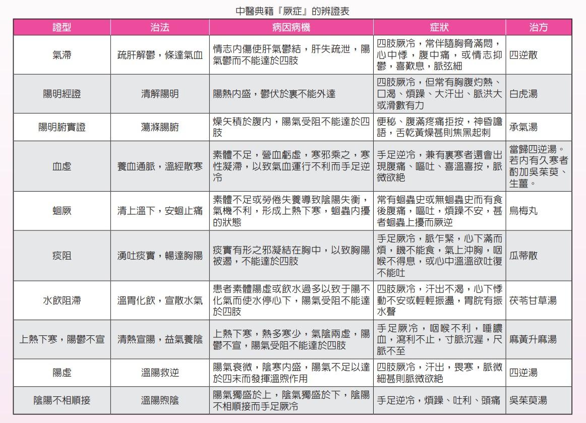 中醫典籍『厥症』的辨證表