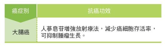 人參(Ginseng)癌症相關研究