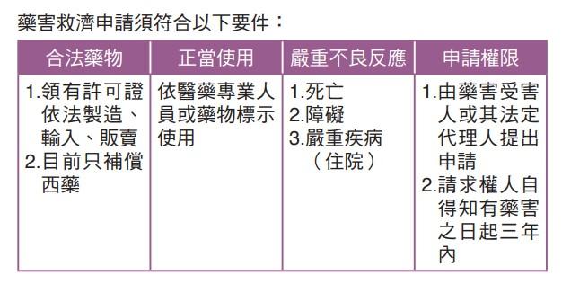藥害救濟申請須符合以下要件