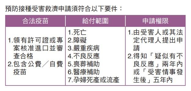預防接種受害救濟申請須符合以下要件
