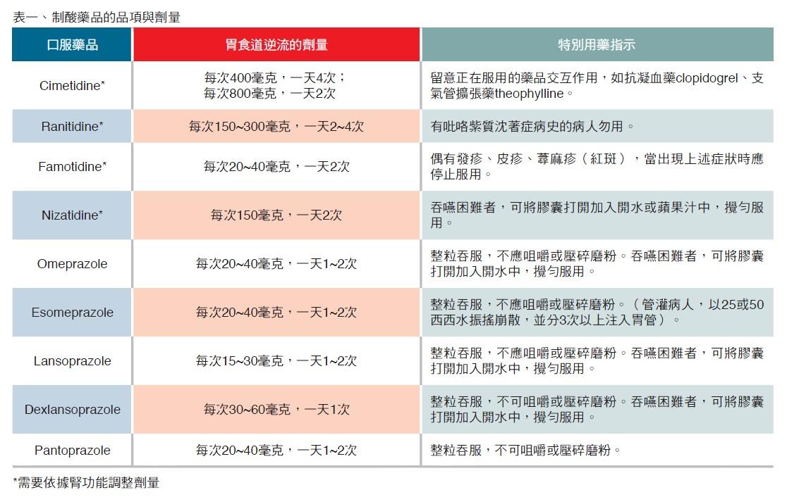 表一、制酸藥品的品項與劑量