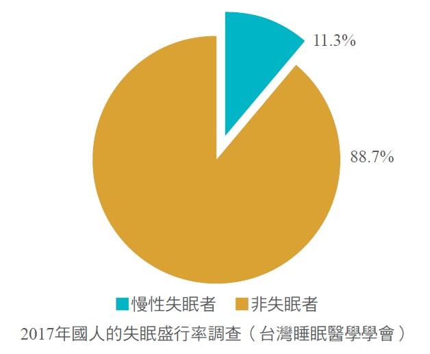 2017年國人的失眠盛行率調查(台灣睡眠醫學學會)
