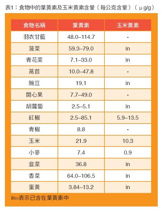 表1:食物中的葉黃素及玉米黃素含量(每公克含量)(μg/g)