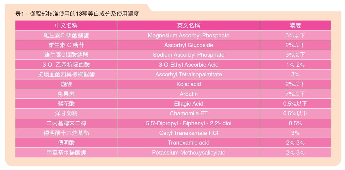 表1:衛福部核准使用的13種美白成分及使用濃度
