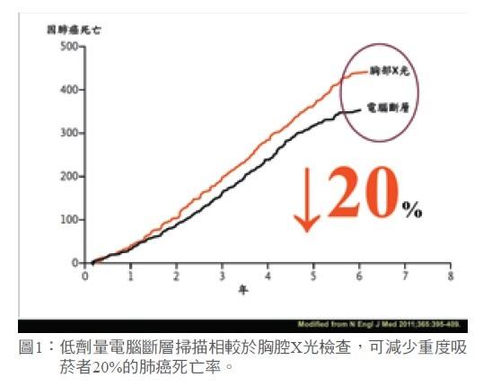 圖1: 低劑量電腦斷層掃描相較於胸腔X光檢查,可減少重度吸菸者20%的肺癌死亡率。