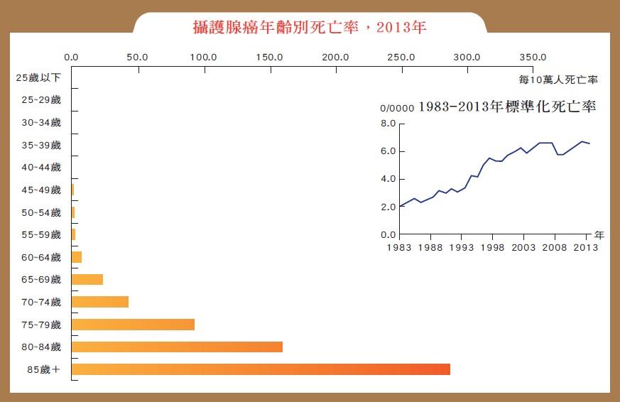 表1:國人攝護腺癌歷年死亡率(衛生福利部)