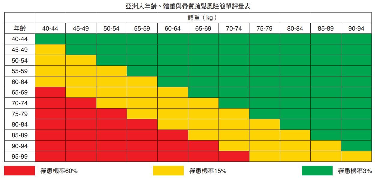 亞洲人年齡、體重與骨質疏鬆風險簡單評量表