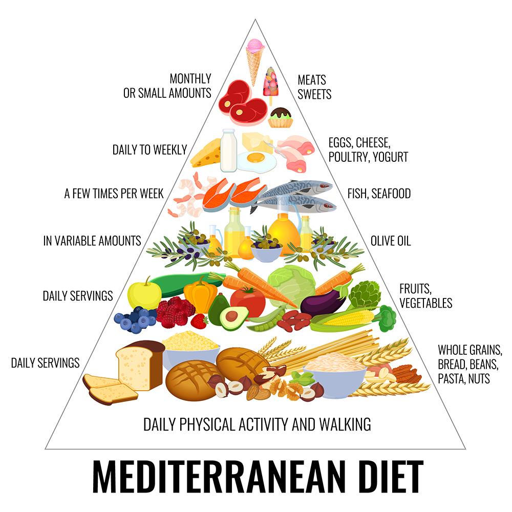 地中海飲食金字塔