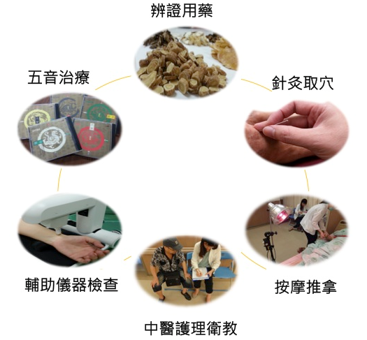 The Department of Chinese Medicine conducted the Ministry of Health and Welfare Day-time Chinese Care for Chronic Nephropathy Plan.