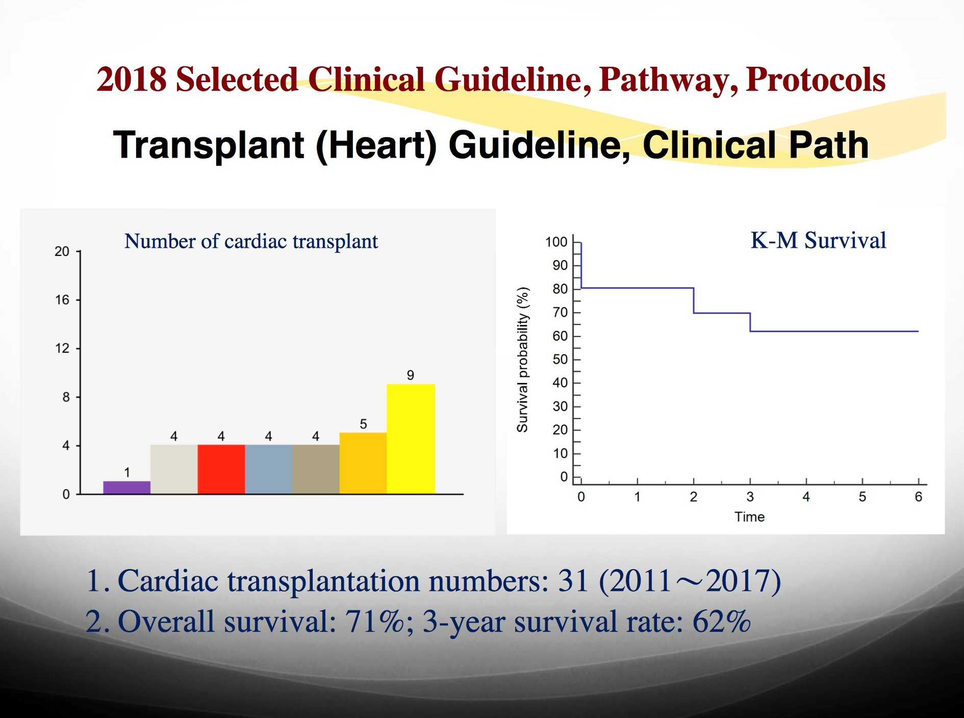 2018 Selected Clinical Guideline,Pathway,Protocols