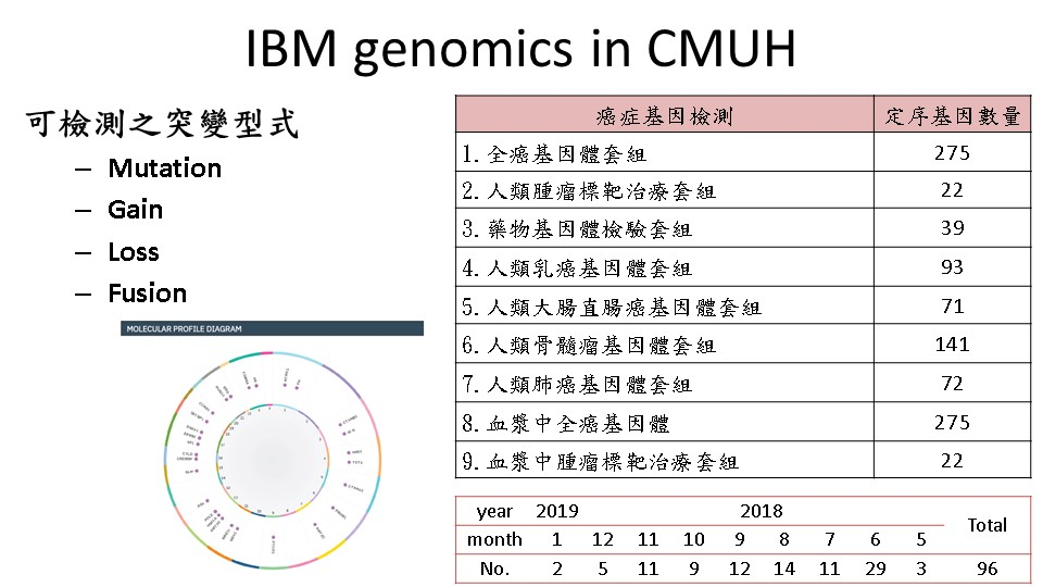 本院使用IBM Watson for Genomics分析項目